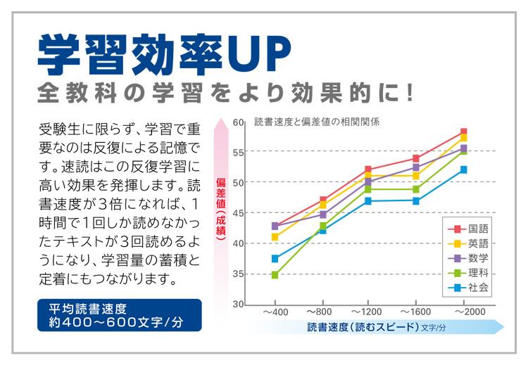 学習効率UP